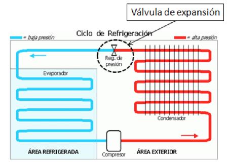 Tipos de evaporador de aire acondicionado automotriz