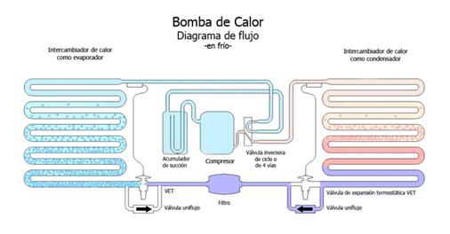 Relacion condensador evaporador