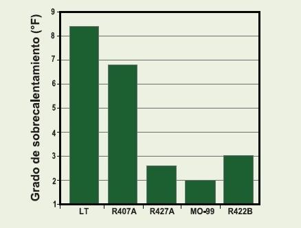 En un análisis de reemplazo directo, Genetron Performax LT preserva el sobrecalentamiento, protege los compresores y asegura el uso eficiente de la capacidad del refrigerante.