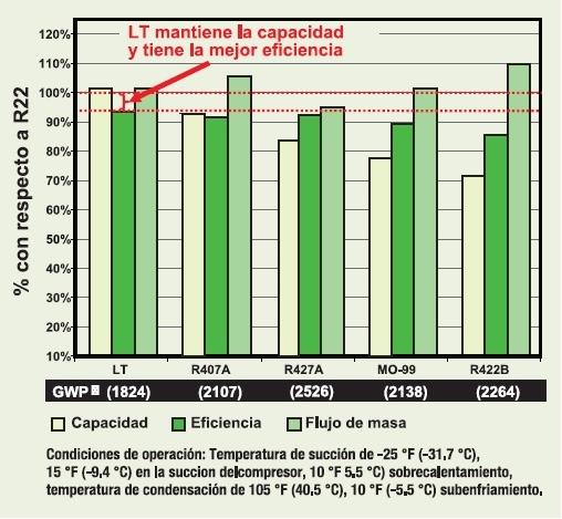 Genetron Performax LT supera a las alternativas en reconversiones y nuevas instalaciones para supermercados.