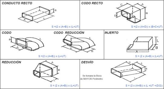 Tipos de conductos de aire acondicionado