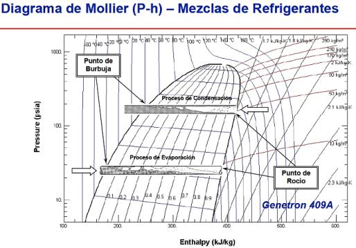 Diagrama de Moliere
