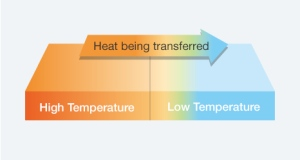 pic_heat_transfer