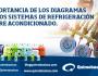 Importancia de los Diagramas de los sistemas de Refrigeración y AireAcondicionado.
